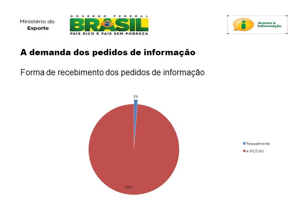 A demanda dos pedidos de informação Forma de recebimento dos pedidos de informação