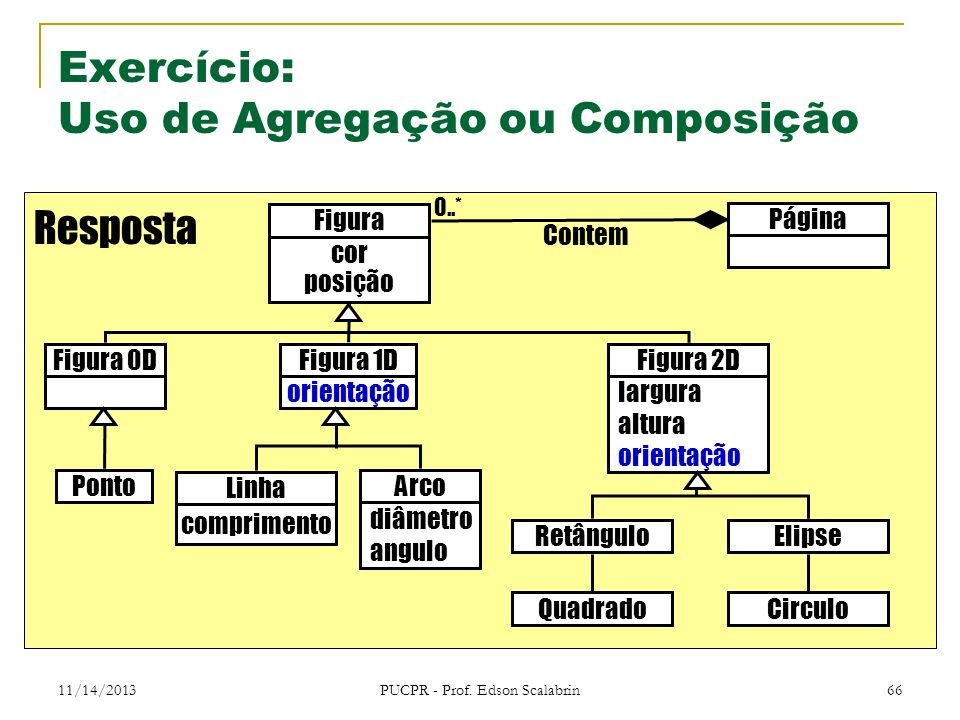 11/14/2013 PUCPR - Prof. Edson Scalabrin 66 Exercício: Uso de Agregação ou Composição Resposta Página Figura cor posição Contem Ponto Figura 0D Linha