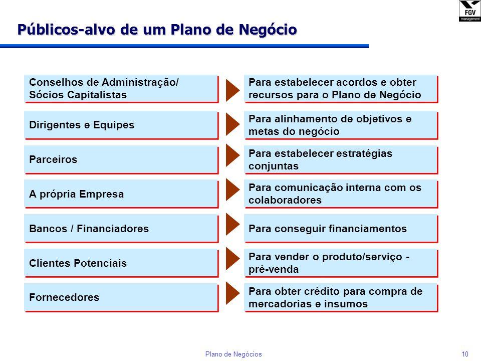 9Plano de Negócios O Plano de Negócios no contexto do curso Plano de Negócios Missão / Visão do Negócio Análise Estratégica Plano de Marketing e Venda