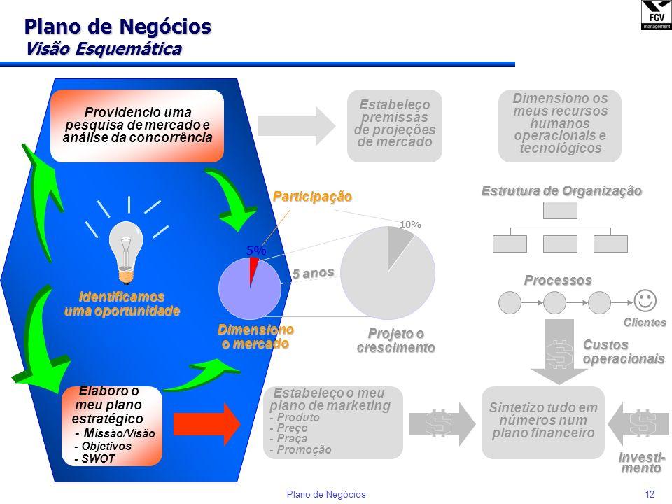 11Plano de Negócios Elaboração de Plano de Negócios