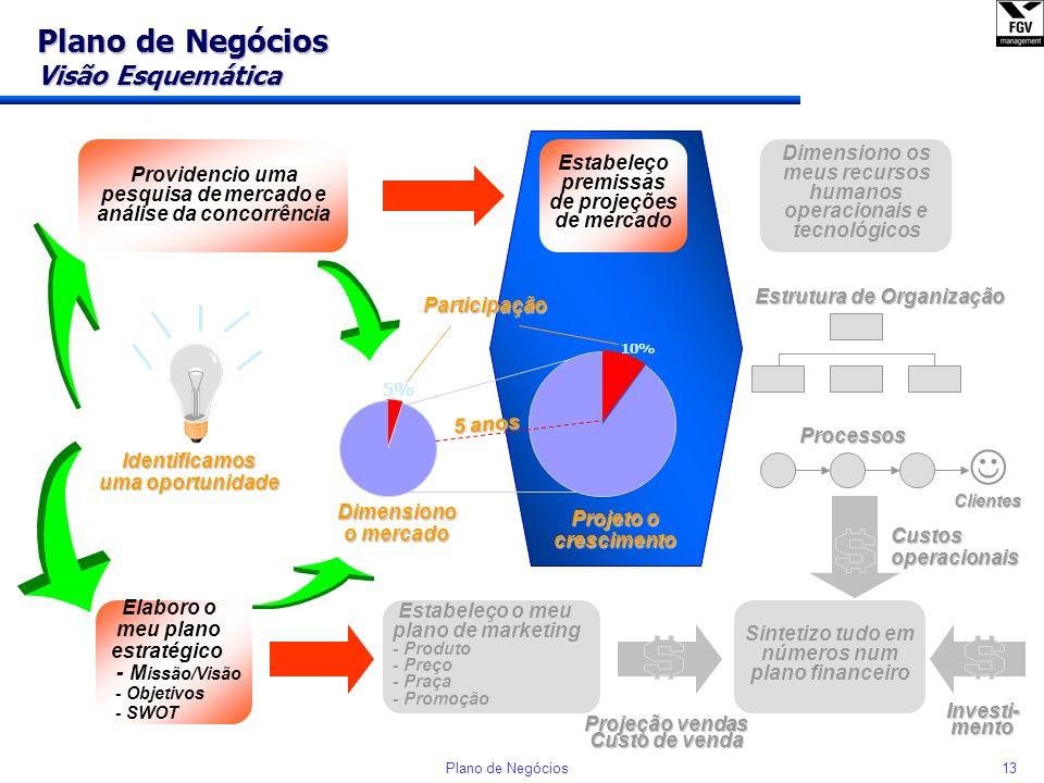 12Plano de Negócios Plano de Negócios Visão Esquemática Identificamos uma oportunidade Dimensiono o mercado Providencio uma pesquisa de mercado e anál