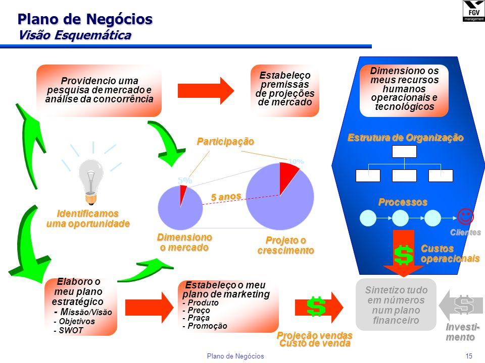 14Plano de Negócios Plano de Negócios Visão Esquemática Identificamos uma oportunidade Dimensiono o mercado Providencio uma pesquisa de mercado e anál