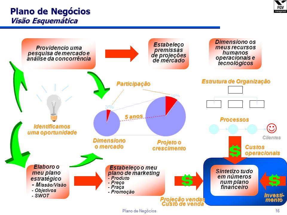 15Plano de Negócios Plano de Negócios Visão Esquemática Identificamos uma oportunidade Dimensiono o mercado Providencio uma pesquisa de mercado e anál