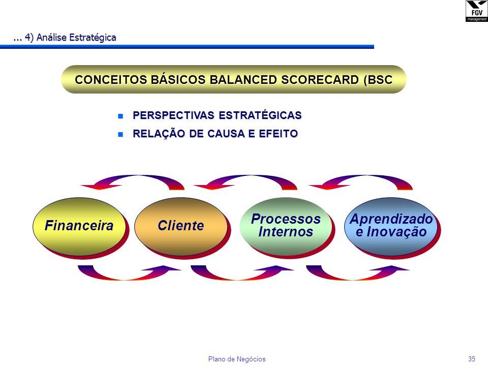 34Plano de Negócios Estabelecimento dos Objetivos... 4) Análise Estratégica