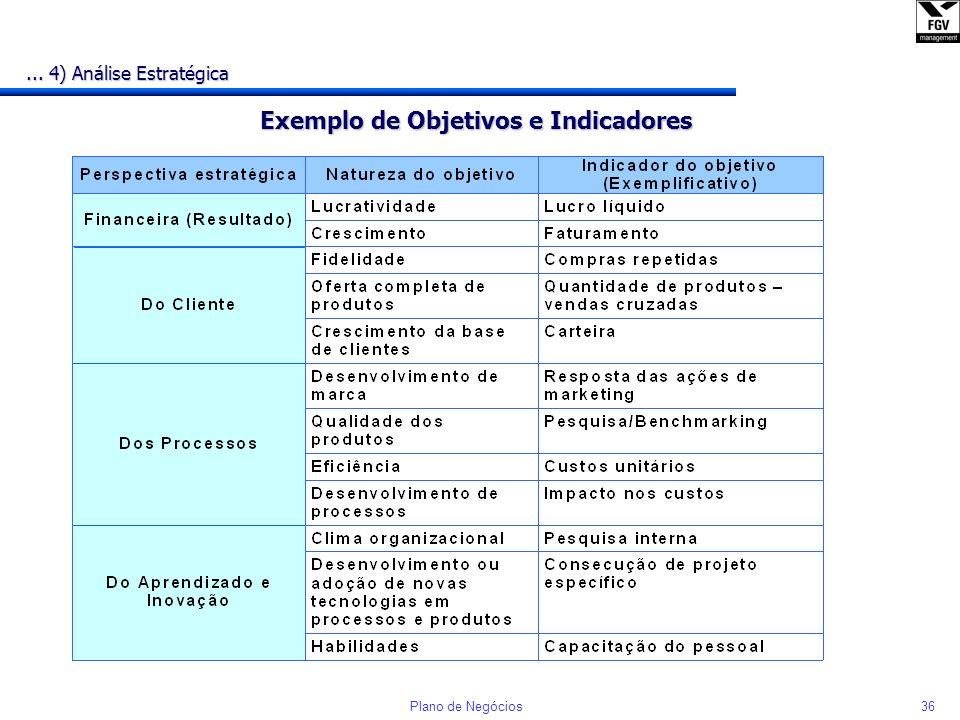 35Plano de Negócios... 4) Análise Estratégica Aprendizado e Inovação Aprendizado e Inovação Financeira Cliente Processos Internos Processos Internos C