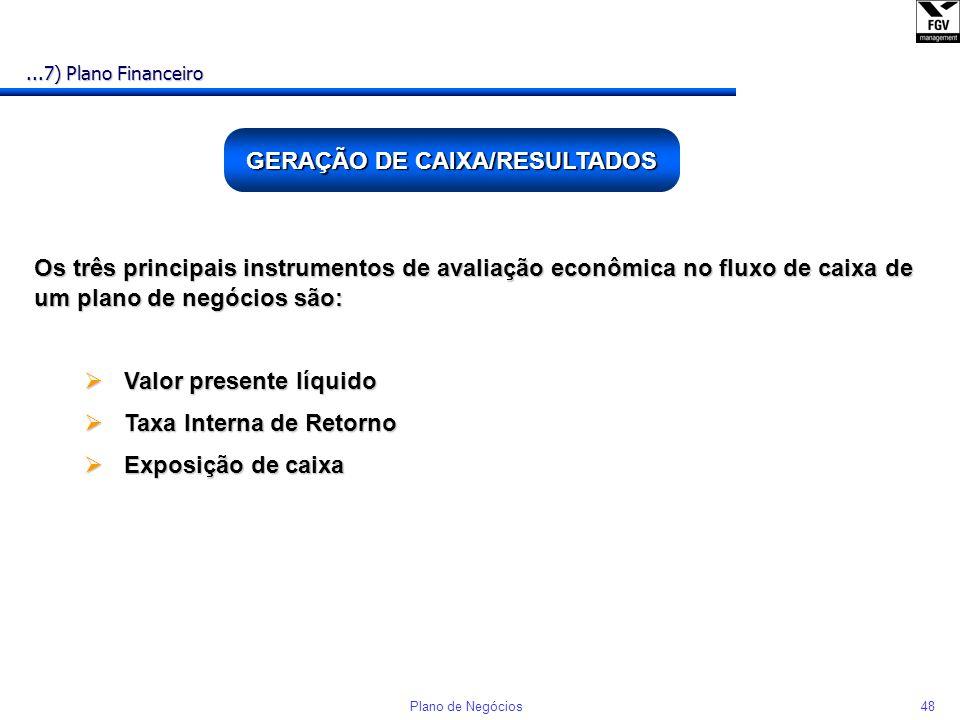 47Plano de Negócios ANÁLISE DE PONTO DE EQUILÍBRIO n Volume de produção em que não existe lucro nem prejuízo n É um prático instrumento para analisar