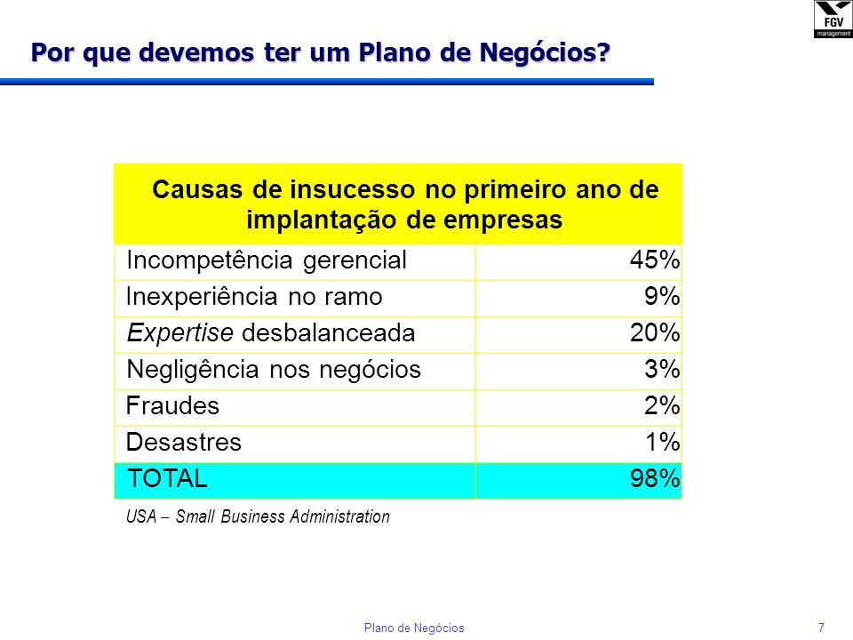 6Plano de Negócios Notícias veiculadas em 27 de agosto de 2002 O Globo Gazeta Mercantil IBGE conclui: 65% das empresas fecham antes de completar 1 ano