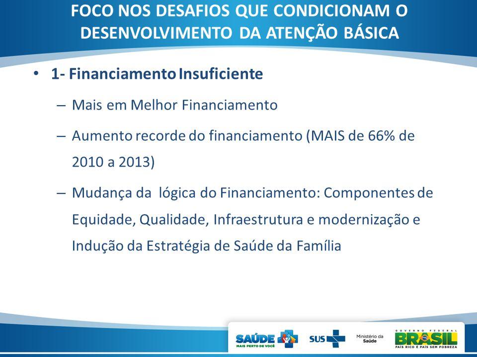 FOCO NOS DESAFIOS QUE CONDICIONAM O DESENVOLVIMENTO DA ATENÇÃO BÁSICA 1- Financiamento Insuficiente – Mais em Melhor Financiamento – Aumento recorde d
