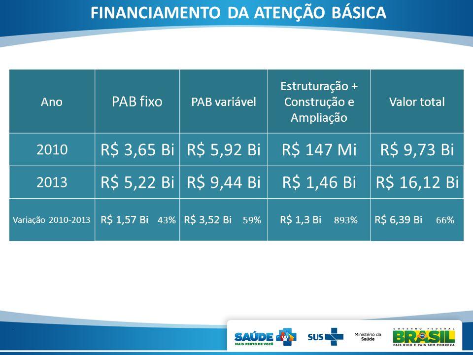 . Ano PAB fixo PAB variável Estruturação + Construção e Ampliação Valor total 2010 R$ 3,65 BiR$ 5,92 BiR$ 147 MiR$ 9,73 Bi 2013 R$ 5,22 BiR$ 9,44 BiR$