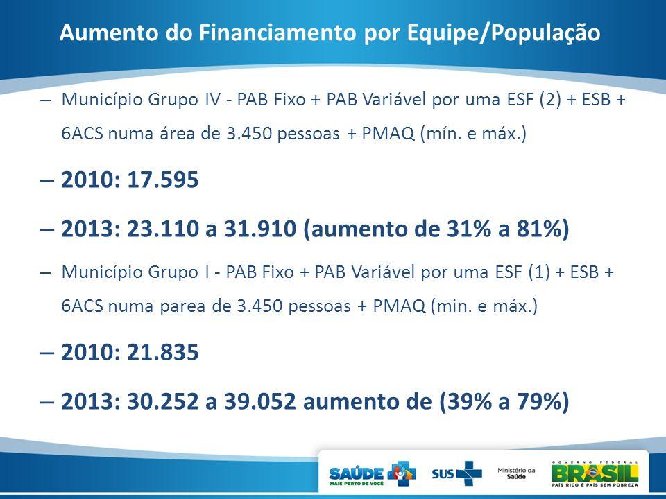 Aumento do Financiamento por Equipe/População – Município Grupo IV - PAB Fixo + PAB Variável por uma ESF (2) + ESB + 6ACS numa área de 3.450 pessoas +