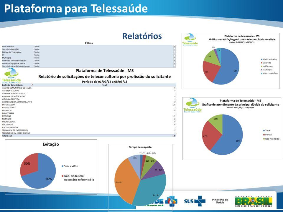Relatórios Plataforma para Telessaúde