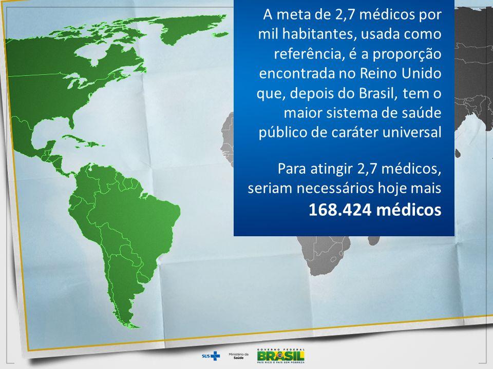 A meta de 2,7 médicos por mil habitantes, usada como referência, é a proporção encontrada no Reino Unido que, depois do Brasil, tem o maior sistema de