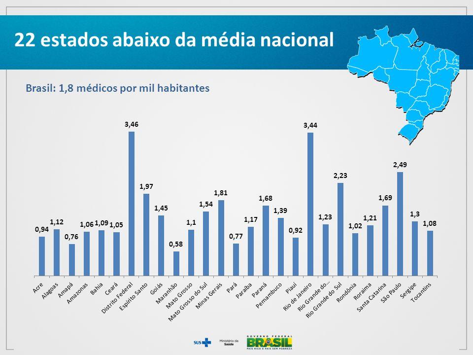 22 estados abaixo da média nacional Brasil: 1,8 médicos por mil habitantes
