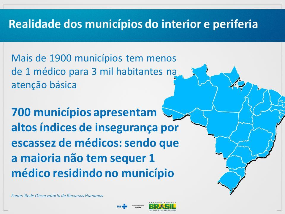 Realidade dos municípios do interior e periferia Mais de 1900 municípios tem menos de 1 médico para 3 mil habitantes na atenção básica 700 municípios