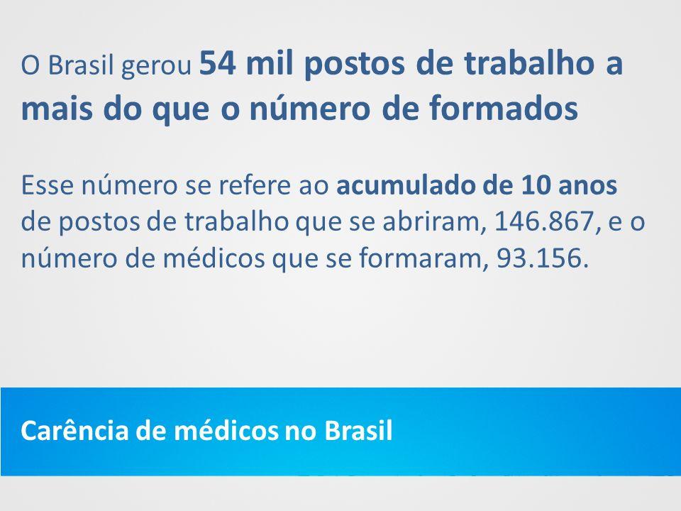 O Brasil gerou 54 mil postos de trabalho a mais do que o número de formados Esse número se refere ao acumulado de 10 anos de postos de trabalho que se