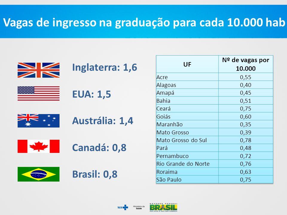 Vagas de ingresso na graduação para cada 10.000 hab Inglaterra: 1,6 EUA: 1,5 Austrália: 1,4 Canadá: 0,8 Brasil: 0,8