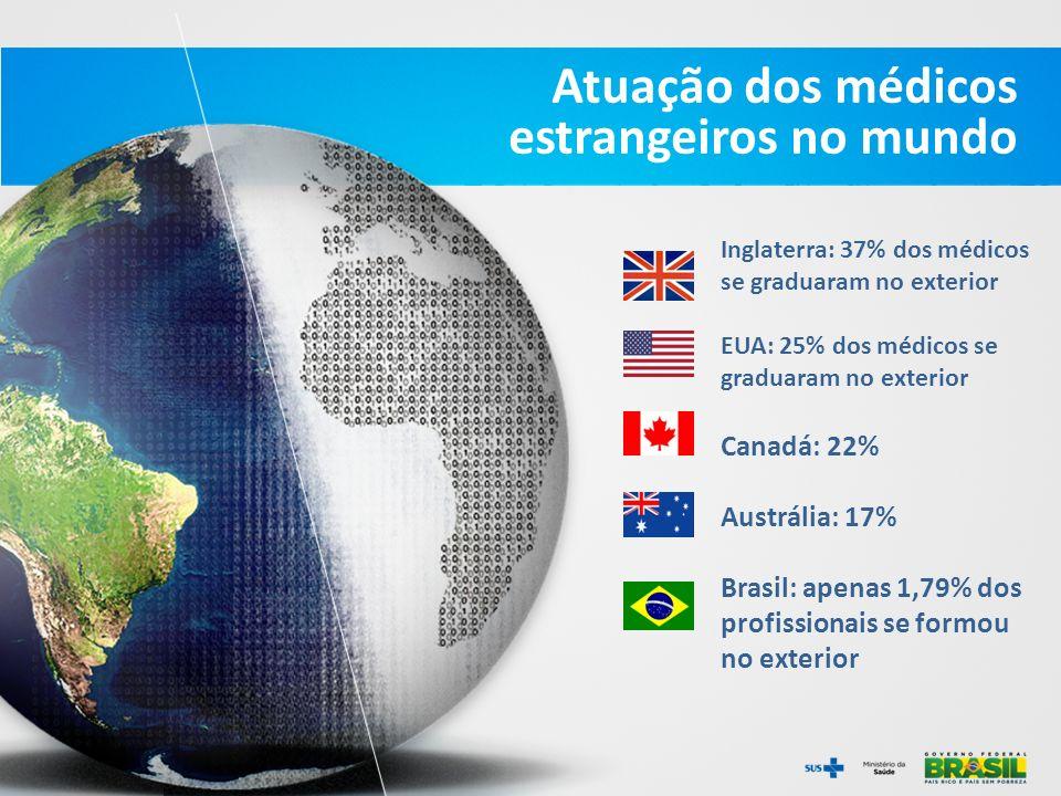 Atuação dos médicos estrangeiros no mundo Inglaterra: 37% dos médicos se graduaram no exterior EUA: 25% dos médicos se graduaram no exterior Canadá: 2