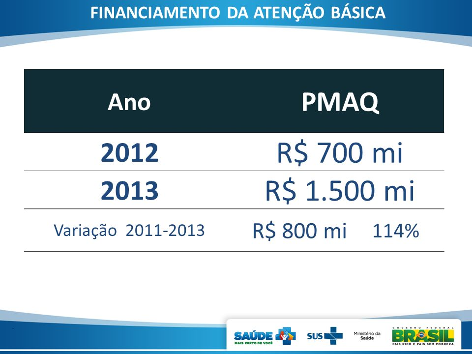 . Ano PMAQ 2012 R$ 700 mi 2013 R$ 1.500 mi Variação 2011-2013 R$ 800 mi 114% FINANCIAMENTO DA ATENÇÃO BÁSICA