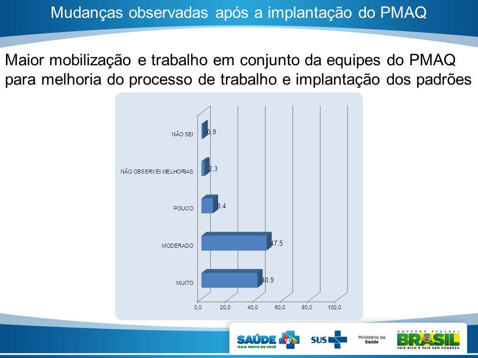 Mudanças observadas após a implantação do PMAQ Maior mobilização e trabalho em conjunto da equipes do PMAQ para melhoria do processo de trabalho e imp