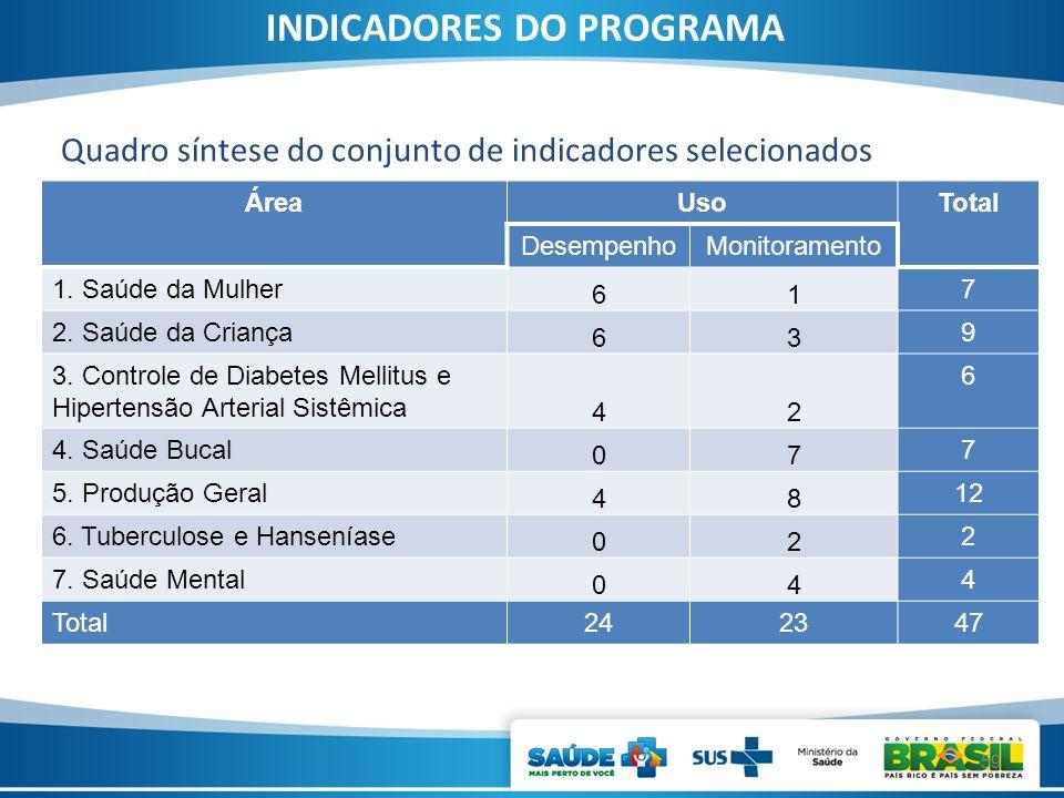 INDICADORES DO PROGRAMA ÁreaUsoTotal DesempenhoMonitoramento 1. Saúde da Mulher 61 7 2. Saúde da Criança 63 9 3. Controle de Diabetes Mellitus e Hiper