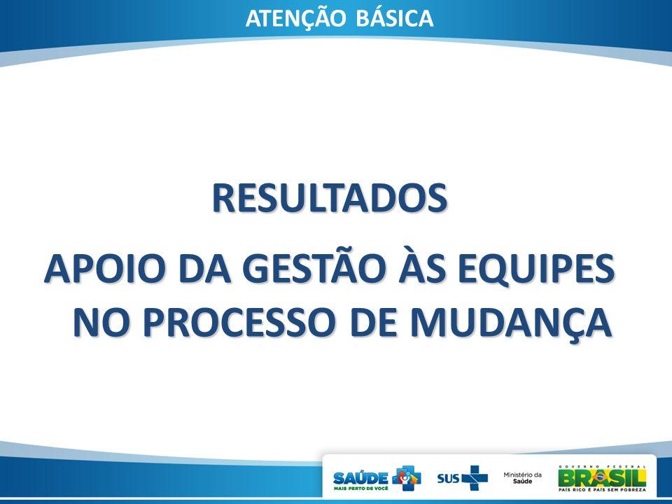 ATENÇÃO BÁSICA RESULTADOS APOIO DA GESTÃO ÀS EQUIPES NO PROCESSO DE MUDANÇA