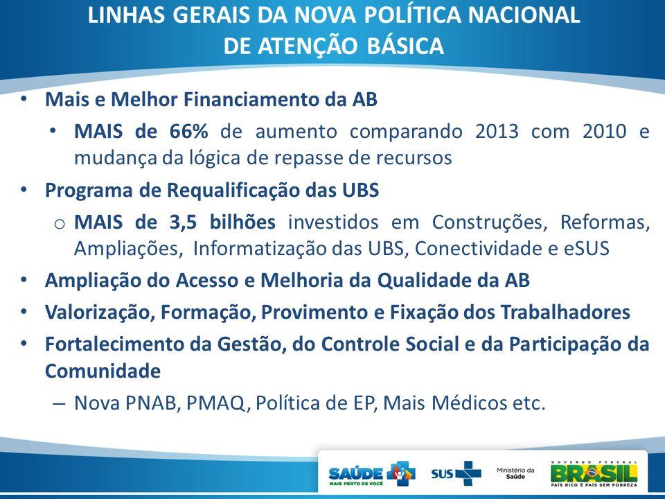 LINHAS GERAIS DA NOVA POLÍTICA NACIONAL DE ATENÇÃO BÁSICA Mais e Melhor Financiamento da AB MAIS de 66% de aumento comparando 2013 com 2010 e mudança
