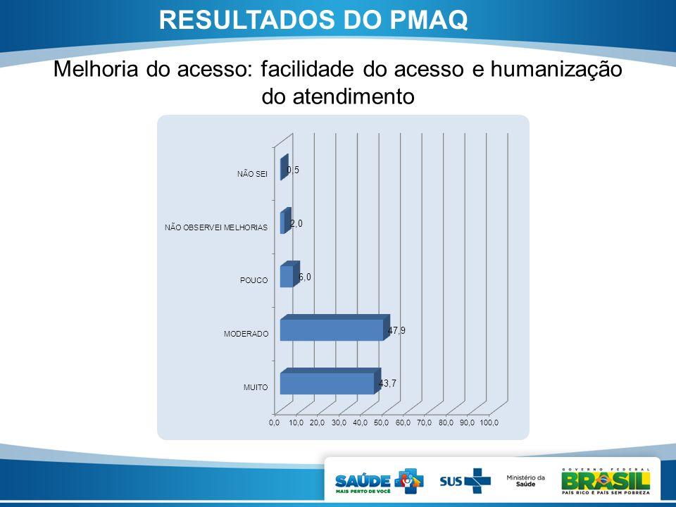 Melhoria do acesso: facilidade do acesso e humanização do atendimento RESULTADOS DO PMAQ