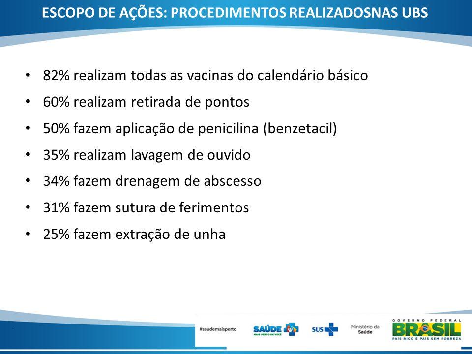 . 82% realizam todas as vacinas do calendário básico 60% realizam retirada de pontos 50% fazem aplicação de penicilina (benzetacil) 35% realizam lavag