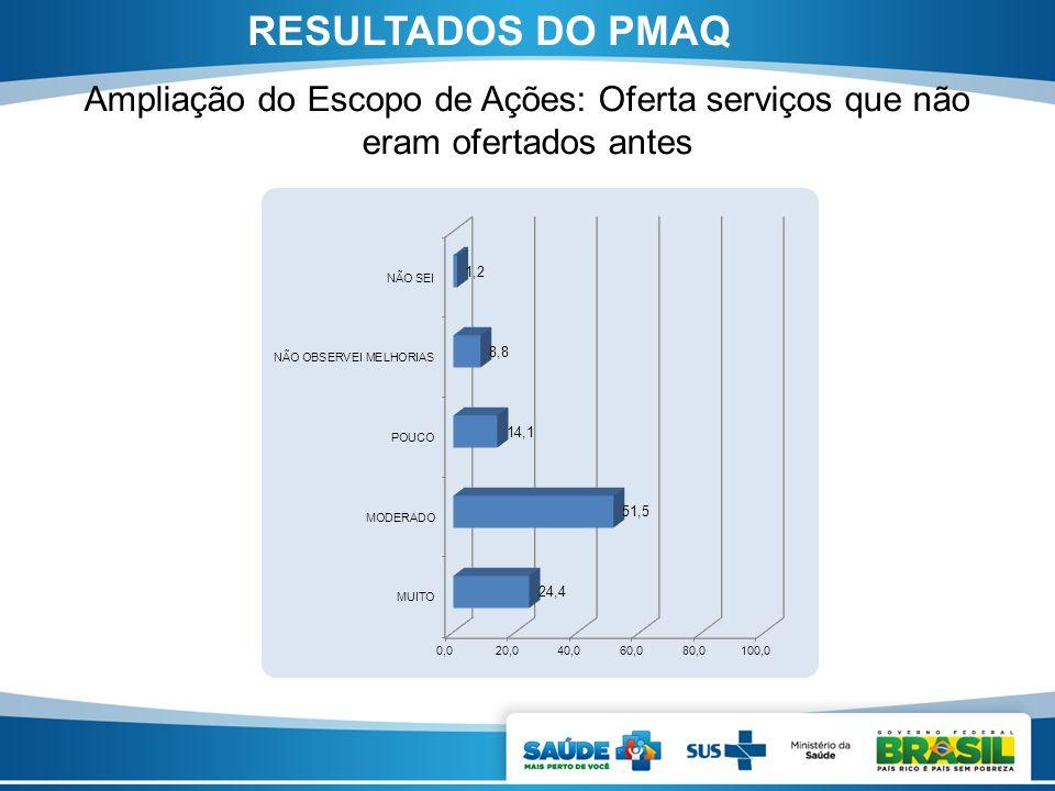 Ampliação do Escopo de Ações: Oferta serviços que não eram ofertados antes RESULTADOS DO PMAQ