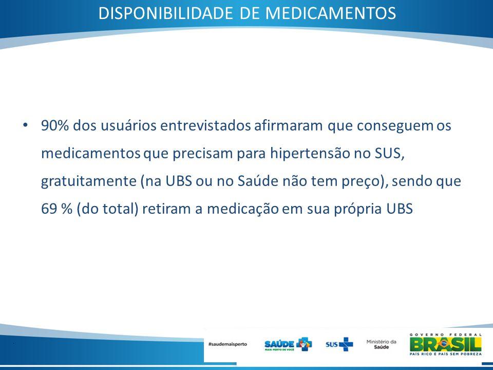 . DISPONIBILIDADE DE MEDICAMENTOS 90% dos usuários entrevistados afirmaram que conseguem os medicamentos que precisam para hipertensão no SUS, gratuit