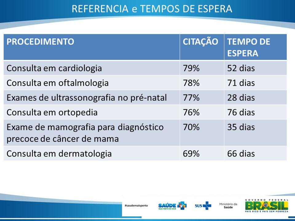 . REFERENCIA e TEMPOS DE ESPERA PROCEDIMENTOCITAÇÃOTEMPO DE ESPERA Consulta em cardiologia79%52 dias Consulta em oftalmologia78%71 dias Exames de ultr