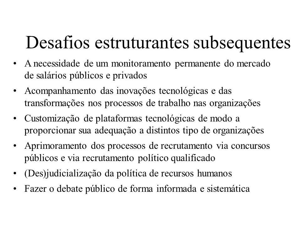 Desafios estruturantes subsequentes A necessidade de um monitoramento permanente do mercado de salários públicos e privados Acompanhamento das inovaçõ