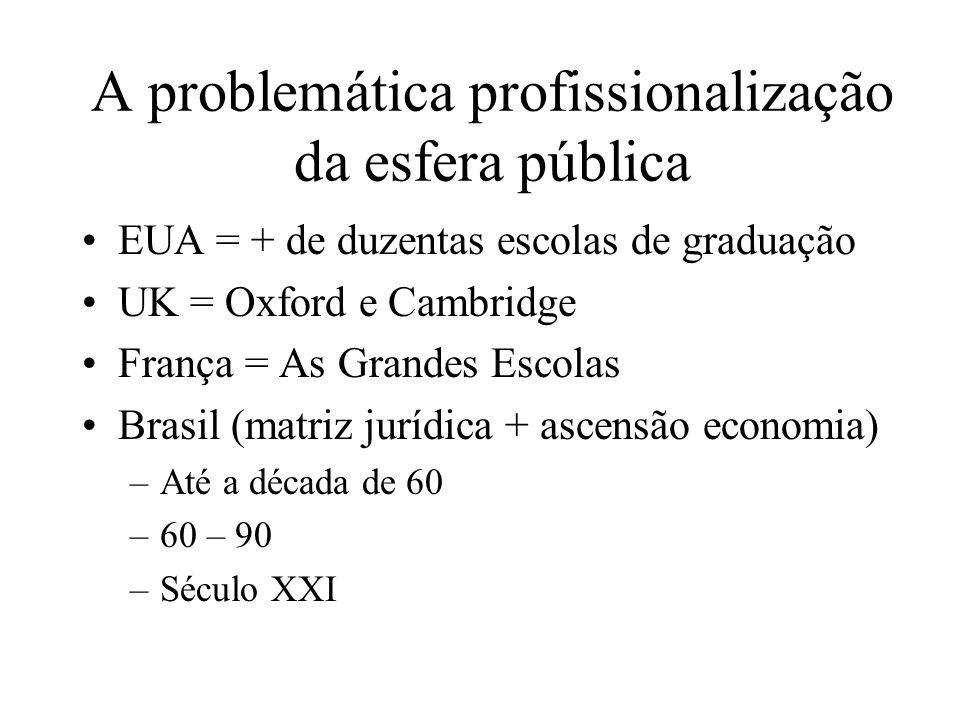 A problemática profissionalização da esfera pública EUA = + de duzentas escolas de graduação UK = Oxford e Cambridge França = As Grandes Escolas Brasi