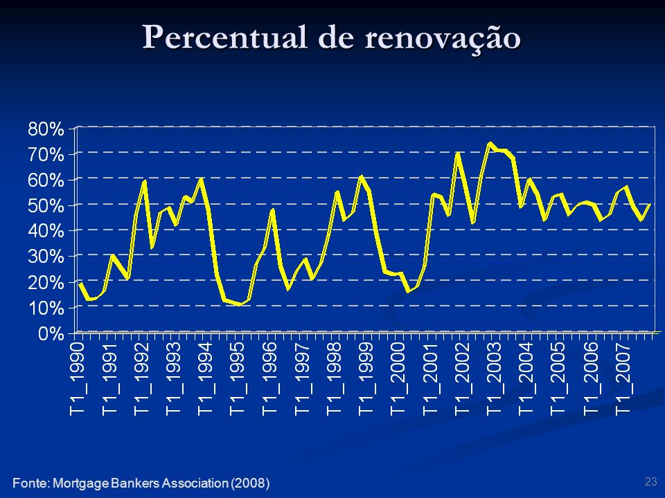 23 Fonte: Mortgage Bankers Association (2008) Percentual de renovação
