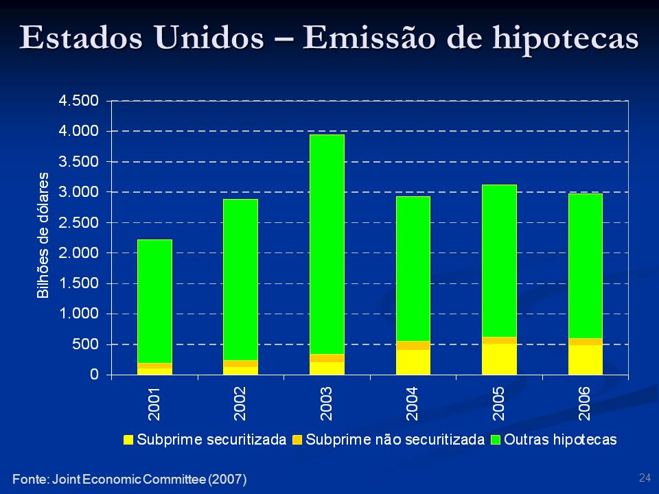 24 Estados Unidos – Emissão de hipotecas Fonte: Joint Economic Committee (2007)