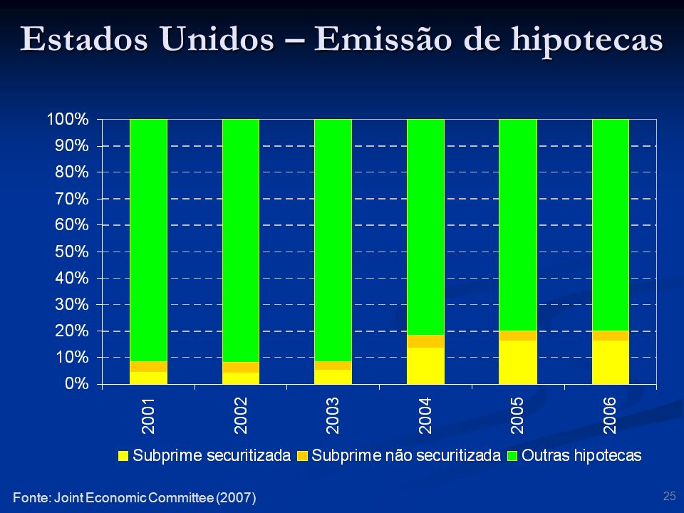 25 Fonte: Joint Economic Committee (2007) Estados Unidos – Emissão de hipotecas