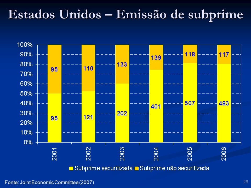 26 Fonte: Joint Economic Committee (2007) Estados Unidos – Emissão de subprime