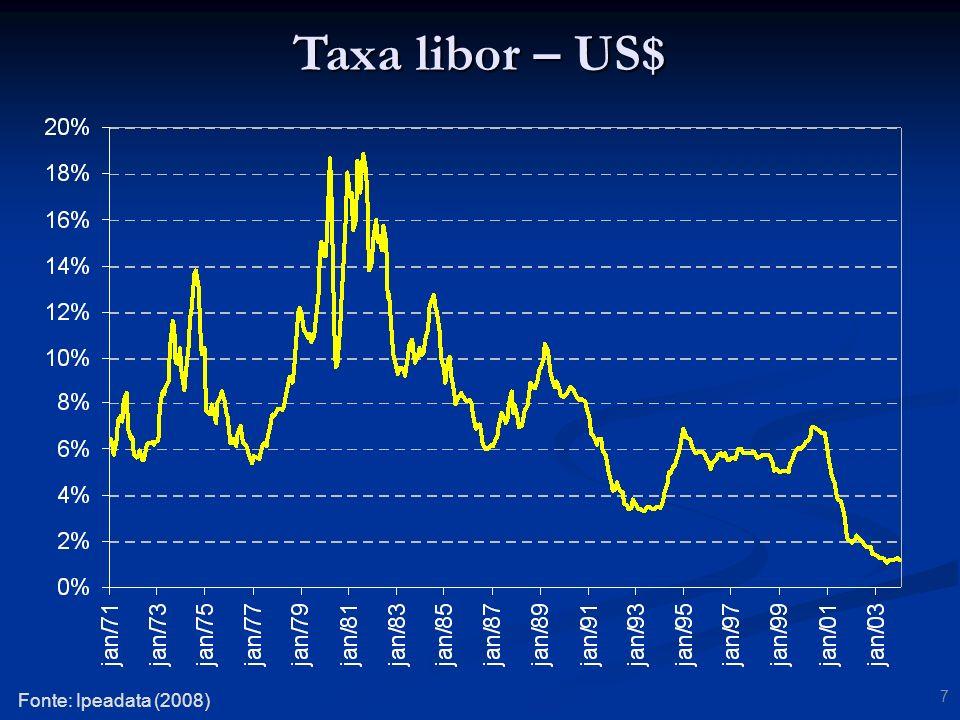 38 Taxas de inflação Fonte: Ipeadata (2008)