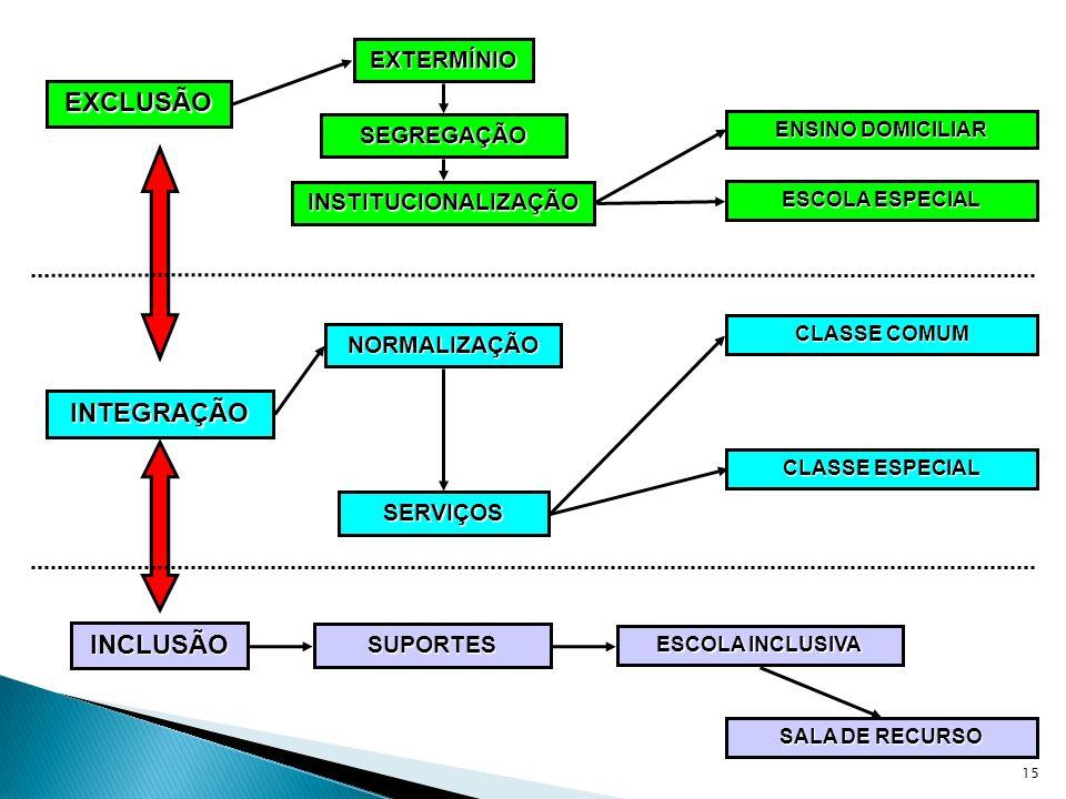 15 EXCLUSÃO SEGREGAÇÃO EXTERMÍNIO INSTITUCIONALIZAÇÃO INTEGRAÇÃO NORMALIZAÇÃO ENSINO DOMICILIAR ESCOLA ESPECIAL CLASSE ESPECIAL CLASSE COMUM ESCOLA IN
