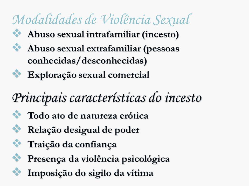 Modalidades de Violência Sexual Abuso sexual intrafamiliar (incesto) Abuso sexual intrafamiliar (incesto) Abuso sexual extrafamiliar (pessoas conhecid