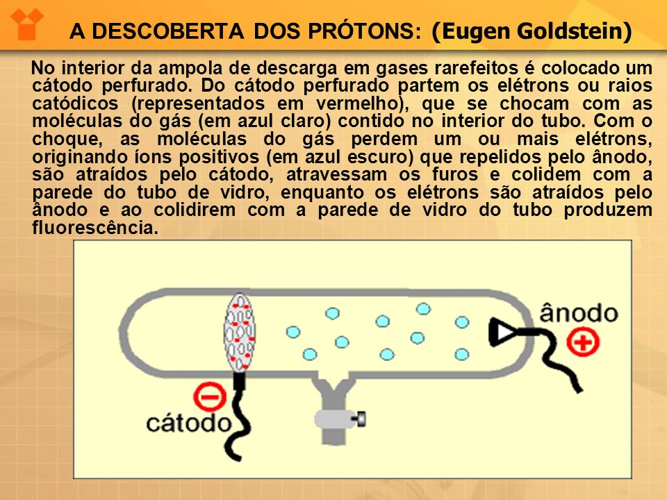 A DESCOBERTA DOS PRÓTONS: (Eugen Goldstein) No interior da ampola de descarga em gases rarefeitos é colocado um cátodo perfurado. Do cátodo perfurado