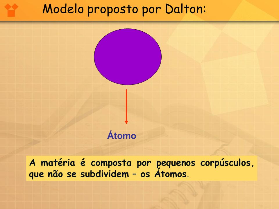 Átomo Modelo proposto por Dalton: A matéria é composta por pequenos corpúsculos, que não se subdividem – os Átomos.