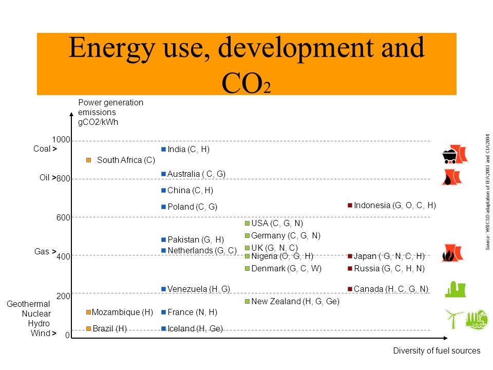 Energy use, development and CO 2 Power generation emissions gCO2/kWh 1000 800 600 400 200 0 Diversity of fuel sources South Africa (C) Brazil (H) Moza