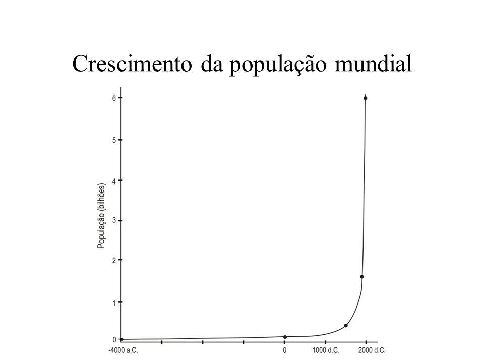 Est á gio de desenvolvimento Ano Popula ç ão (10 6 habitantes) Consumo di á rio per capita (10 3 kcal) Consumo (10 9 kcal) Agr í cola avan ç ado - 4.000 a.C.8012960 0130 1.500 d.C.450209.000 1.800 d.C.900 Industrial1.950 d.C.1.60077123.200 Tecnol ó gico 2.000 d.C.6.0002301.380.000 População e estágios de desenvolvimento 20 X1438 X