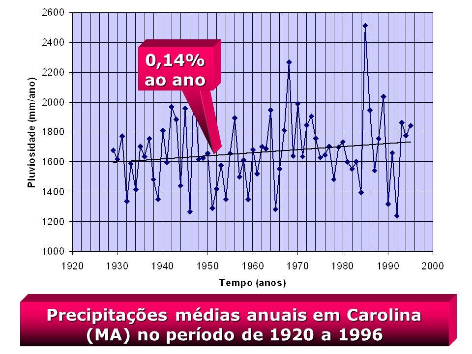 Precipitações médias anuais em Carolina (MA) no período de 1920 a 1996 0,14% ao ano