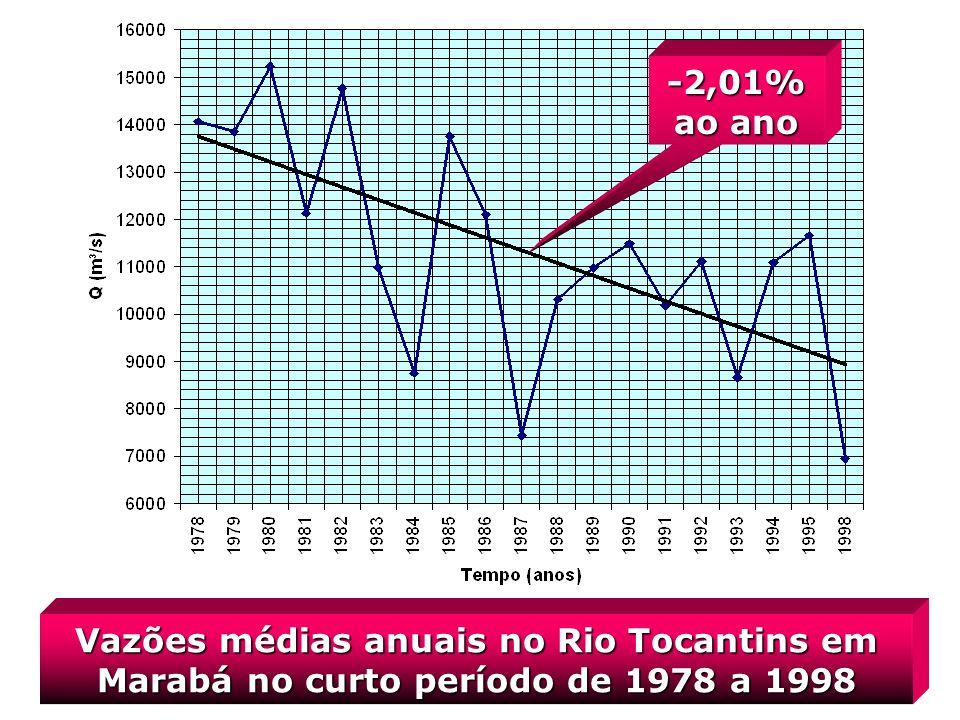 Vazões médias anuais no Rio Tocantins em Marabá no curto período de 1978 a 1998 -2,01% ao ano