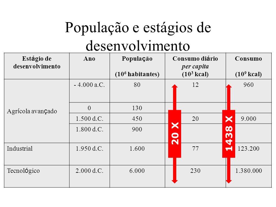 Est á gio de desenvolvimento Ano Popula ç ão (10 6 habitantes) Consumo di á rio per capita (10 3 kcal) Consumo (10 9 kcal) Agr í cola avan ç ado - 4.0
