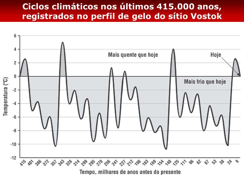 Ciclos climáticos nos últimos 415.000 anos, registrados no perfil de gelo do sítio Vostok