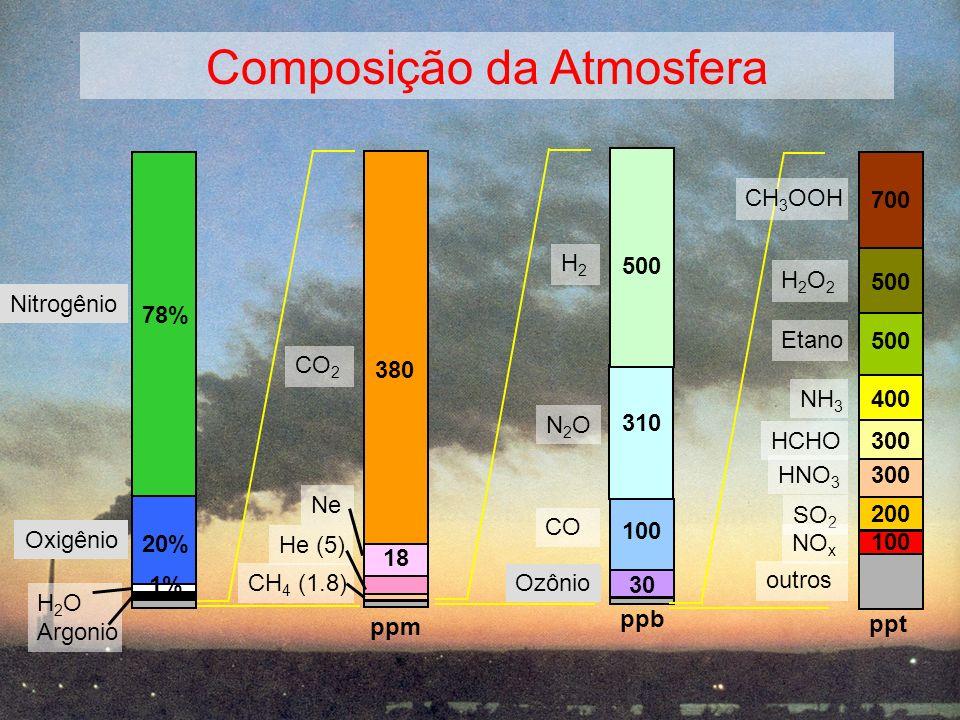 Composição da Atmosfera N2ON2O 310 H2H2 CO 500 100 30 ppb CO 2 CH 4 (1.8) ppm 380 Ne 18 He (5) HCHO 300 Etano SO 2 NO x 500 200 100 ppt NH 3 400 CH 3