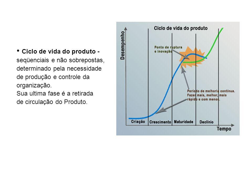 Ciclo de vida do produto - seqüenciais e não sobrepostas, determinado pela necessidade de produção e controle da organização. Sua ultima fase é a reti